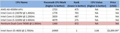 CPU Benchmark untuk Intel dan AMD